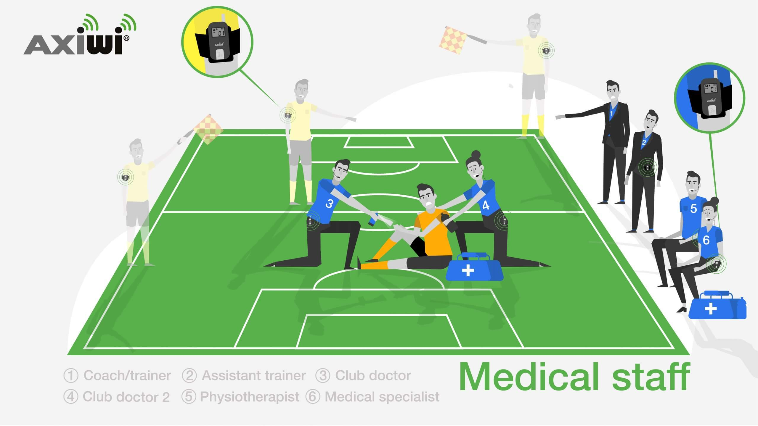 wireless communication system sports for mutual communication of the medical staff